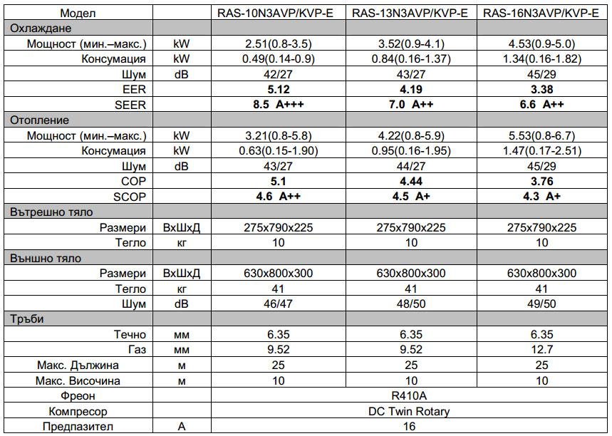 Toshiba Daisekai 6.5 RAS-B10N3KVP-E / RAS-B10N3AVP-E